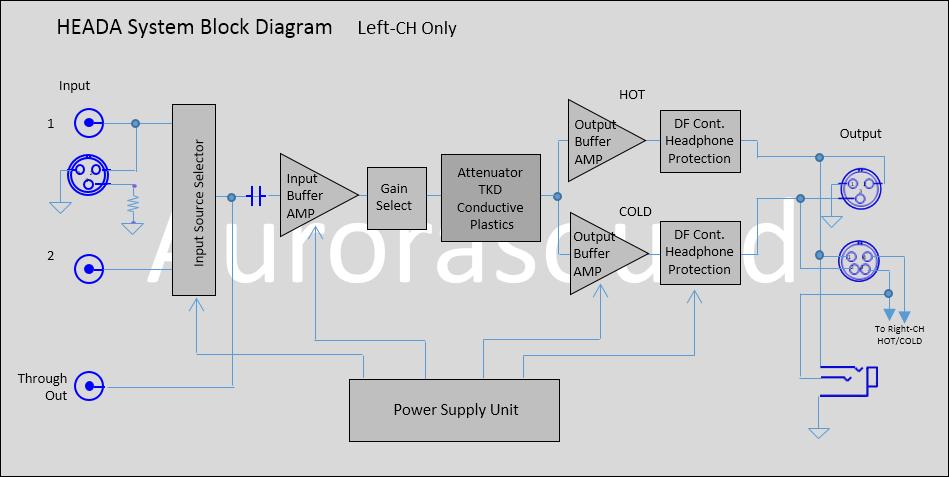 heada system block diagram